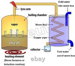 Seeutek Copper Tube Moonshine Still Spirits Water Alcohol Distiller Home Brew